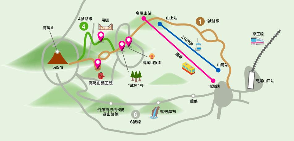 高 尾 山 一 日 遊 ( 圖 片 來 源 : 京 王 電 車 官 網 )