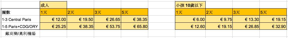法國巴黎 多日卷價格 表格 by 倍包客