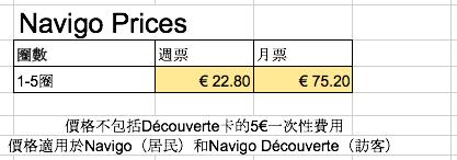 法國巴黎 NAVIGO卡 表格 by 倍包客