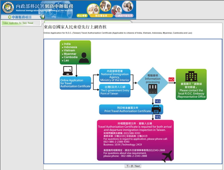 xem quy trình thực hiện xin e-visa