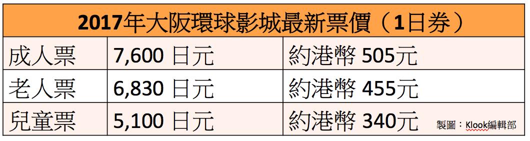 大 阪 環 球 影 城 公 布 明 年 2 月8 日 起 調 整 票 價 。製 圖: Klook 客 路 編 輯 部