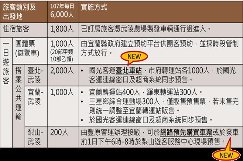 2018武陵農場櫻花季疏運計畫(照片來源:中華民國交通部公路總局官網)https://goo.gl/UjorxA