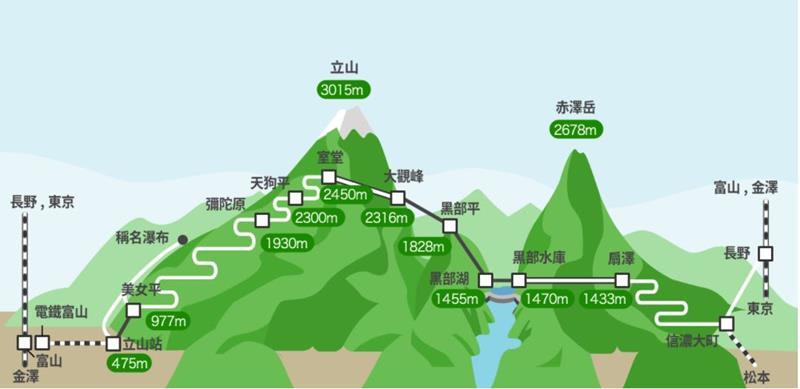 立山黑部登山路線(照片來源:Tateyama Kurobe Alpine Route官網)https://www.alpen-route.com/tw/