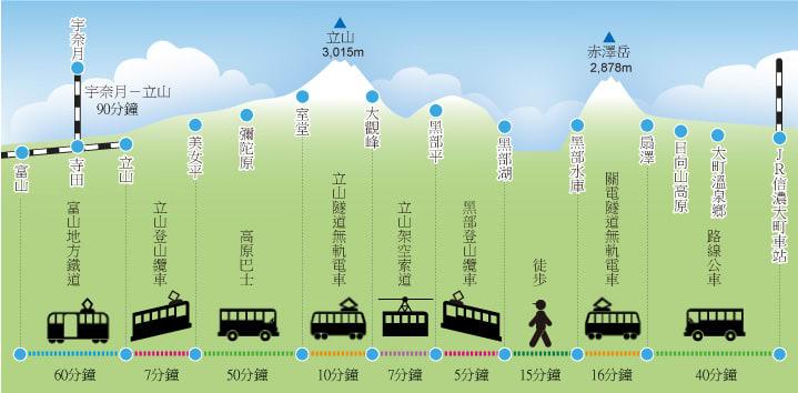 阿爾卑斯路線內的交通工具(照片來源:日本長野縣大町市觀光情報官網)http://www.kanko-omachi.gr.jp/tw/