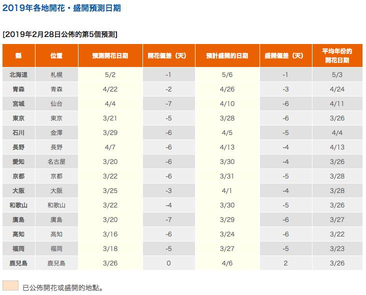 2019年日本各地櫻花開花及盛開預測(第5回)