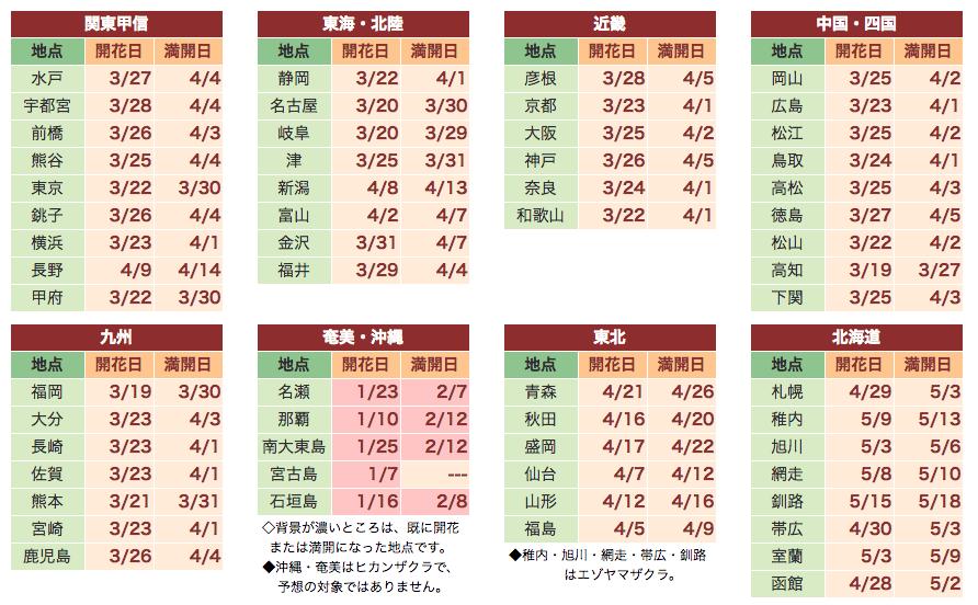 日本櫻花前線花期預測-Weather Map