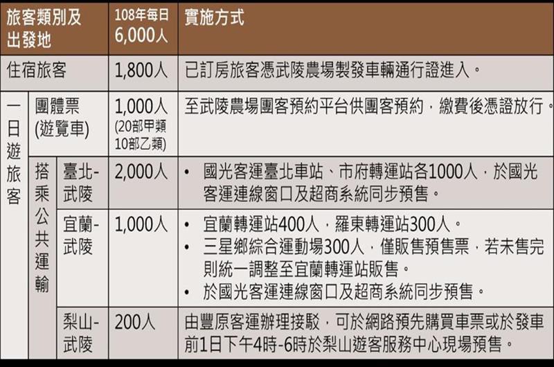 108年武陵農場櫻花季場內總量管制(照片來源:中華民國交通部公路總局官網)https://bit.ly/2C7vjlH