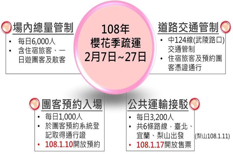 108年武陵農場櫻花季疏運措施(照片來源:中華民國交通部公路總局官網)https://bit.ly/2C7vjlH
