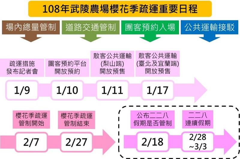108年武陵農場櫻花季疏運重要日程(照片來源:中華民國交通部公路總局官網)https://bit.ly/2C7vjlH
