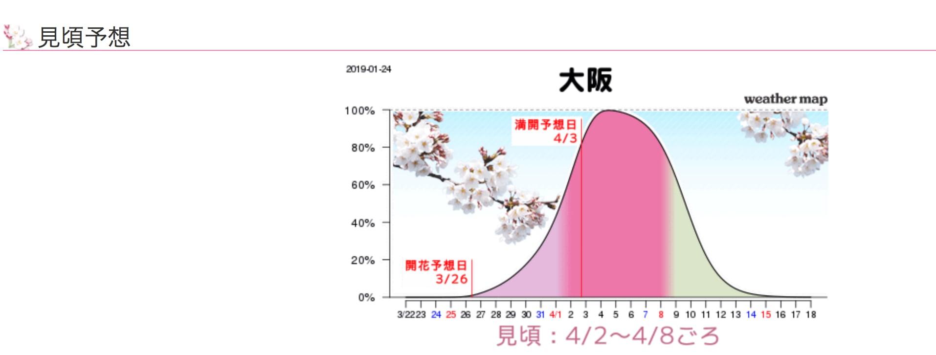 2019年weathermap預測的大阪賞櫻花期。(圖片取自https://sakura.weathermap.jp)
