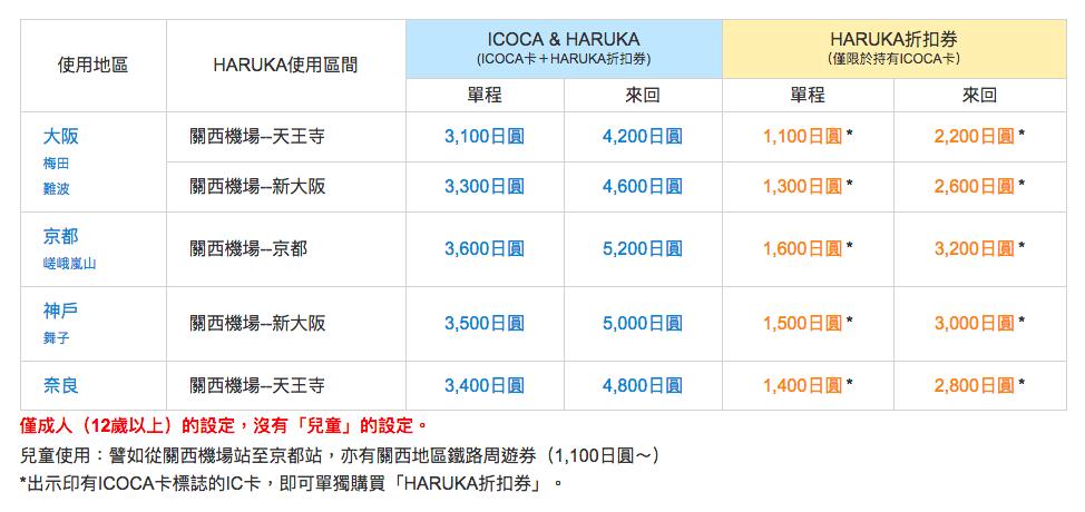 使用「ICOCA & HARUKA」套票的價格優惠許多 來源:www.westjr.co.jp