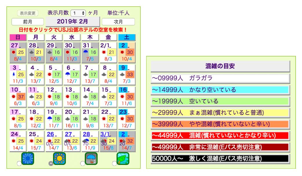 大阪環球影城人數預測網站 來源:http://www15.plala.or.jp/gcap/usj/