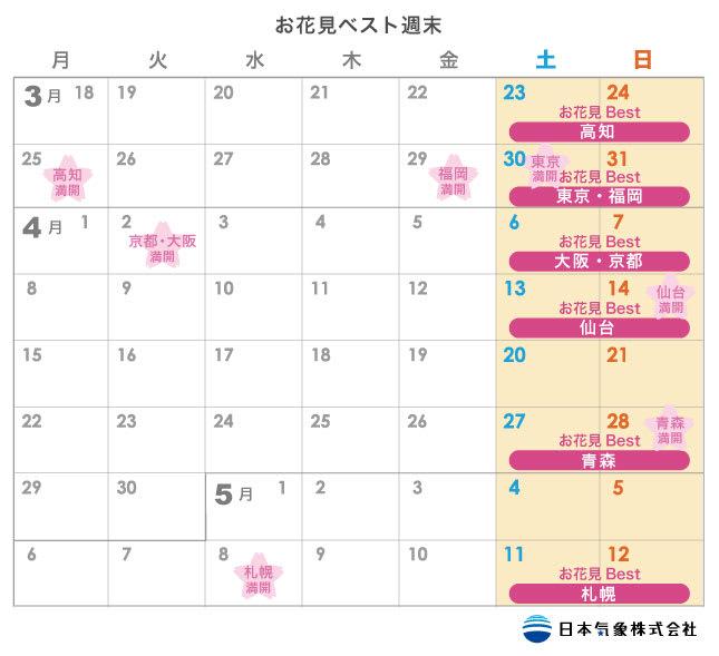 賞櫻的最佳週末 來源:日本氣象株式會社