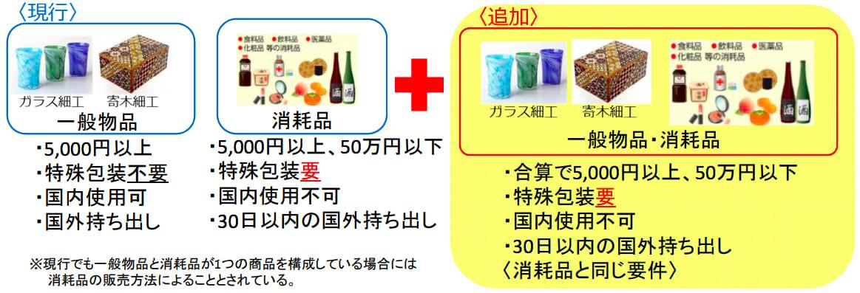 赴日旅遊退稅政策 來源:http://www.mlit.go.jp/kankocho/news02_000337.html