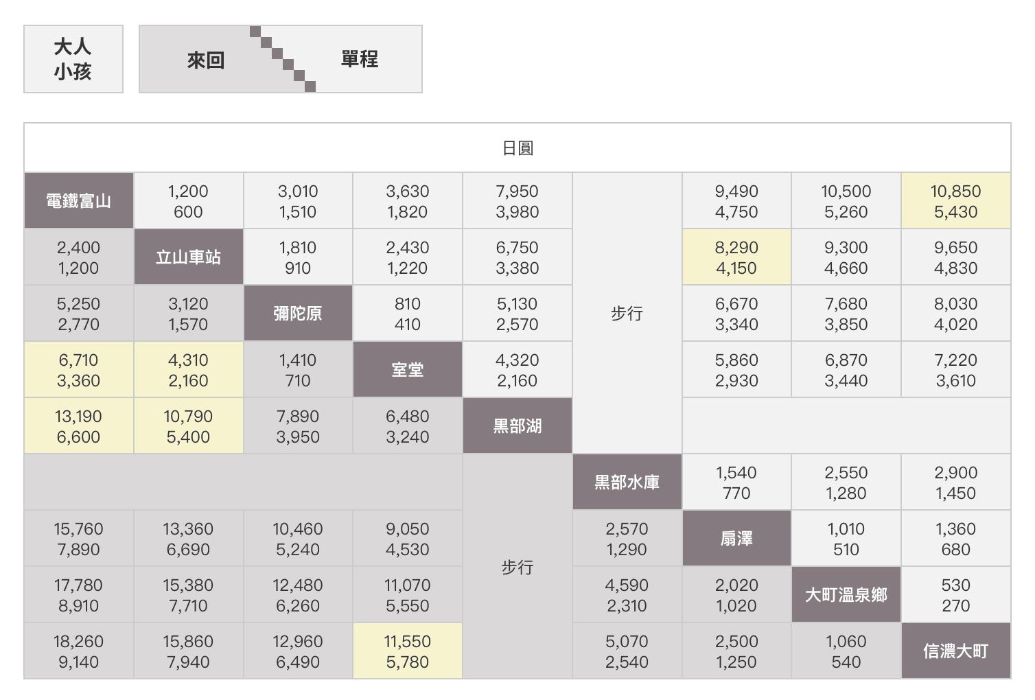 立山黑部套票價目表。(圖片來源:立山黑部官網)
