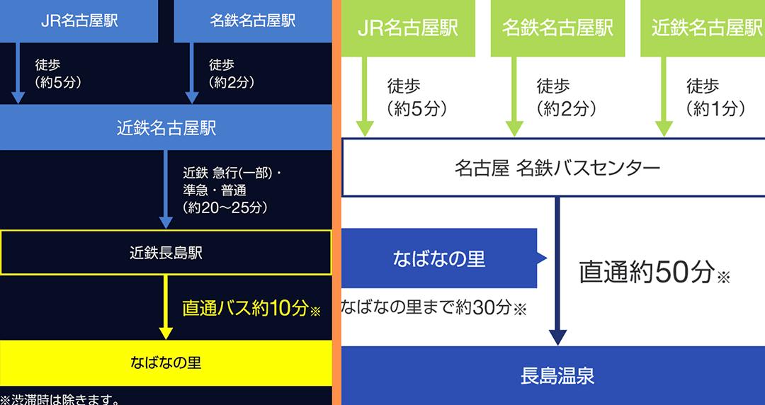 JR名古屋車站到名花之里的交通接駁時間