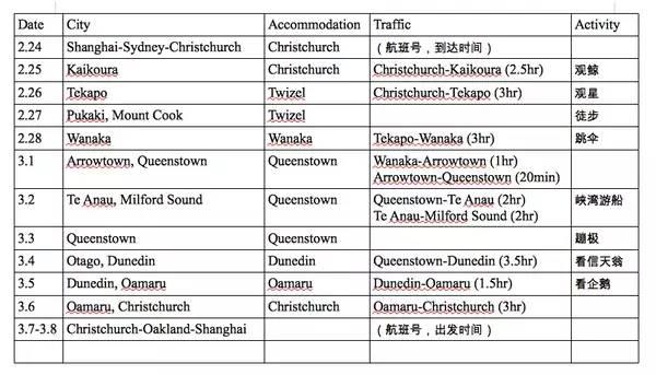 紐 西 蘭 行 程 安 排。