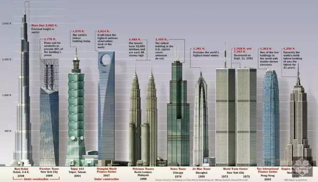 順 便 附 上 全 球 摩 天 大 樓 對 比 圖 , 你 能 認 出 幾 個 ?