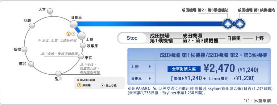 圖 片 來 源 : 京 鐵 電 車