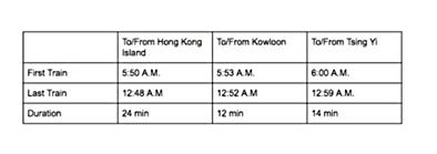 cách đi từ sân bay hong kong về trung tâm: lịch tàu