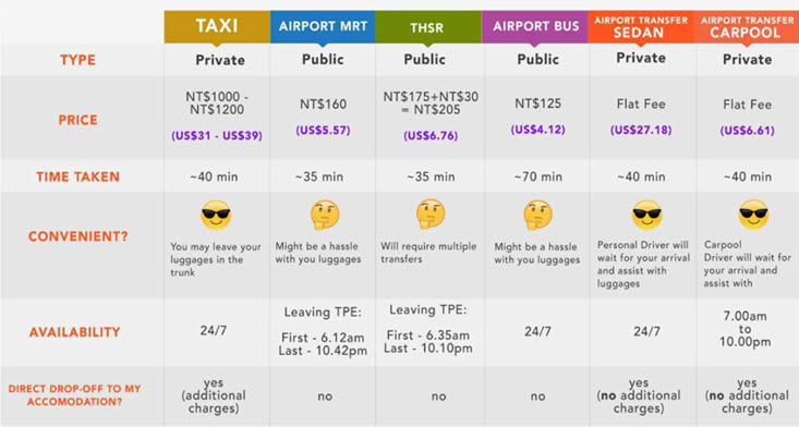 lựa chọn phương tiện di chuyển từ sân bay taoyuan là một bí kíp du lịch đài loan