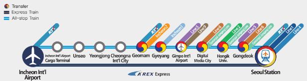 hướng dẫn tàu điện trong chuyến du lịch tự túc hàn quốc