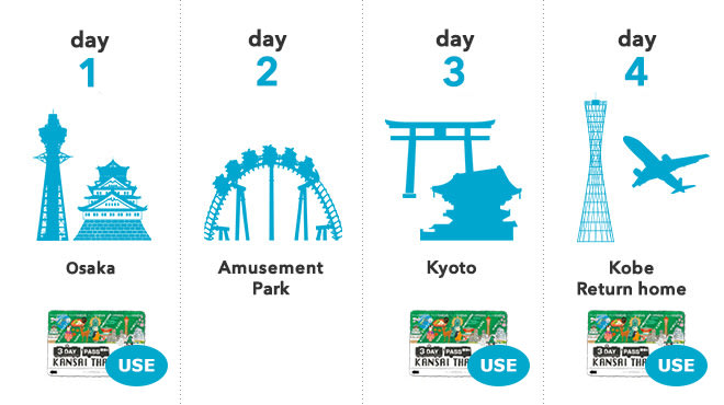lợi ích của thẻ vận chuyển ở khu vực osaka: kansai thru pass