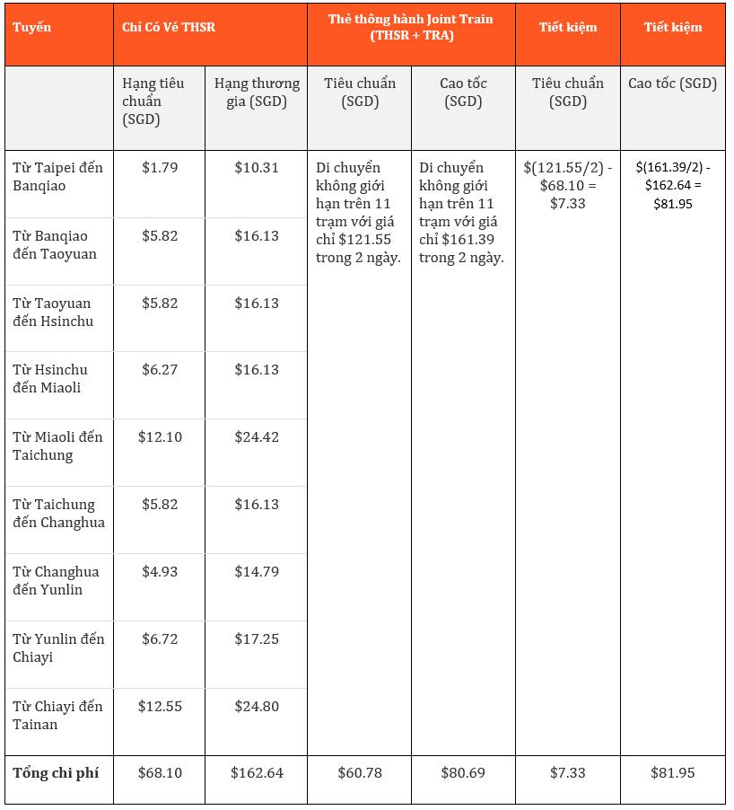 Taiwan Rail Pass: Tất tần tật các tấm vé thông hành đi lại ở Đài Loan bạn cần biết 2