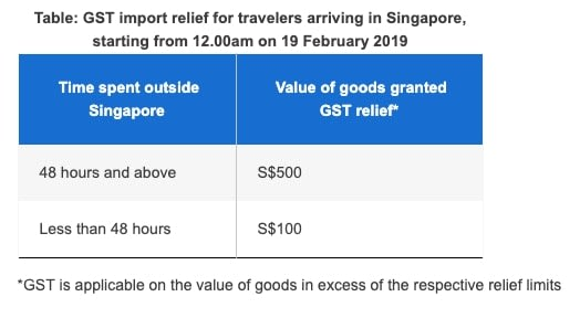 You Will Need To Declare GST If You Spend More Than $100