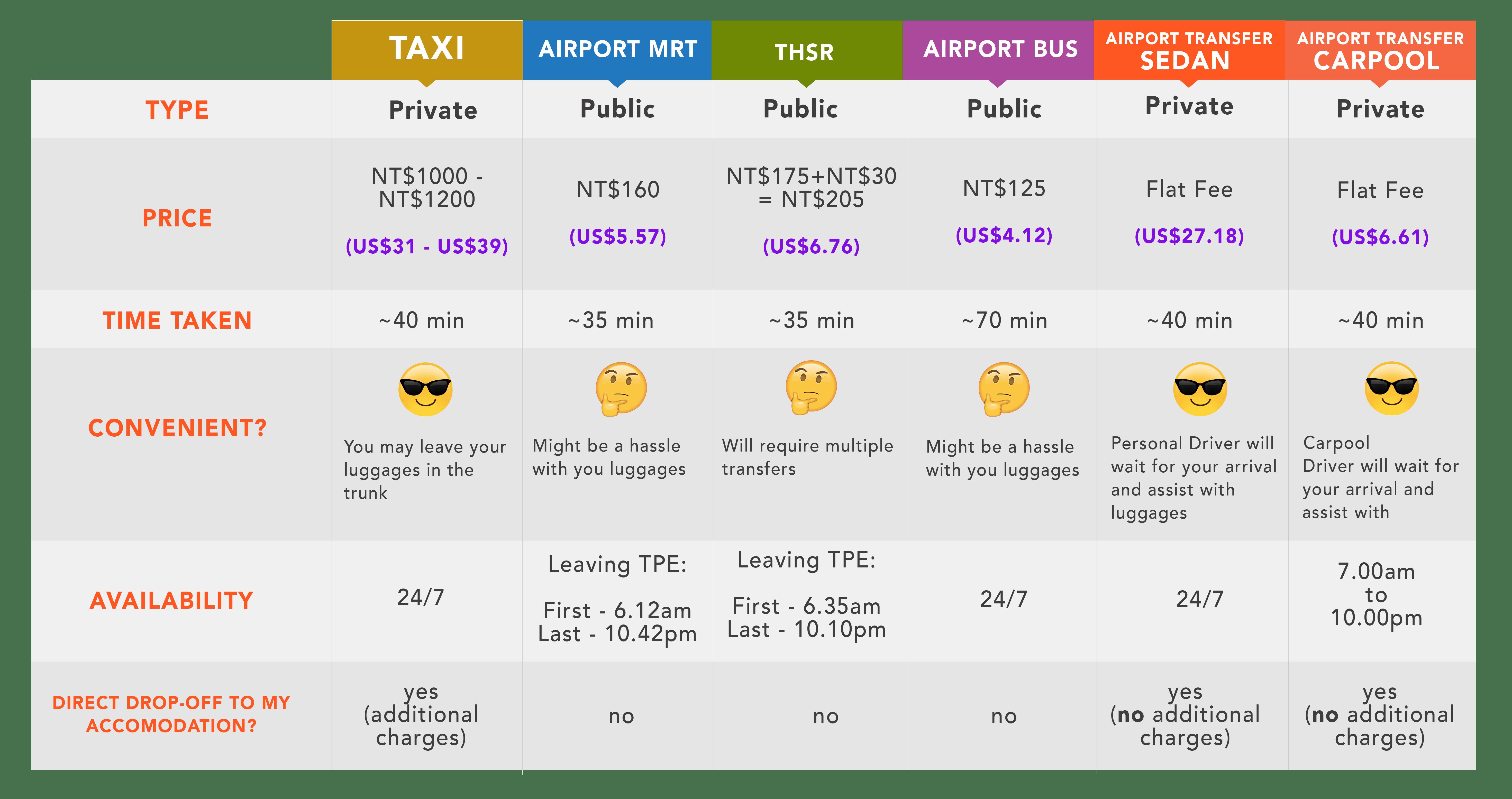 Transport Comparison