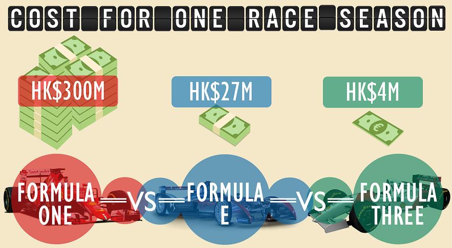 formula 1 formula e formula 3 racing cost