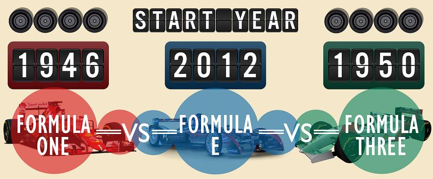 formula 1 formula e formula 3 racing start year