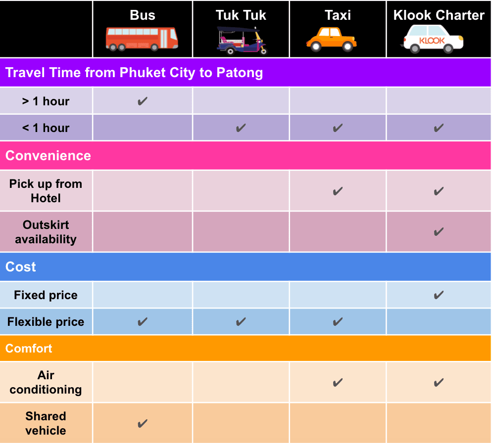 How-To-Enjoy-A-Klook-It-Yourself-Holiday-In-Phuket-transport-infographic
