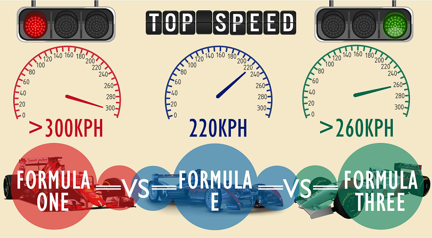 formula 1 formula e formula 3 racing speed