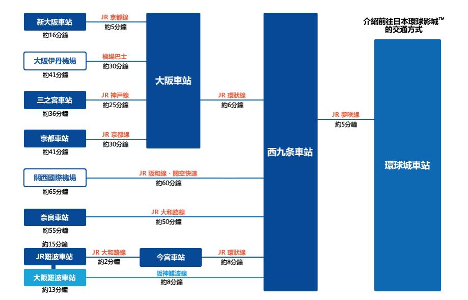 大阪環球影城交通(圖片來源:日本環球影城官網)