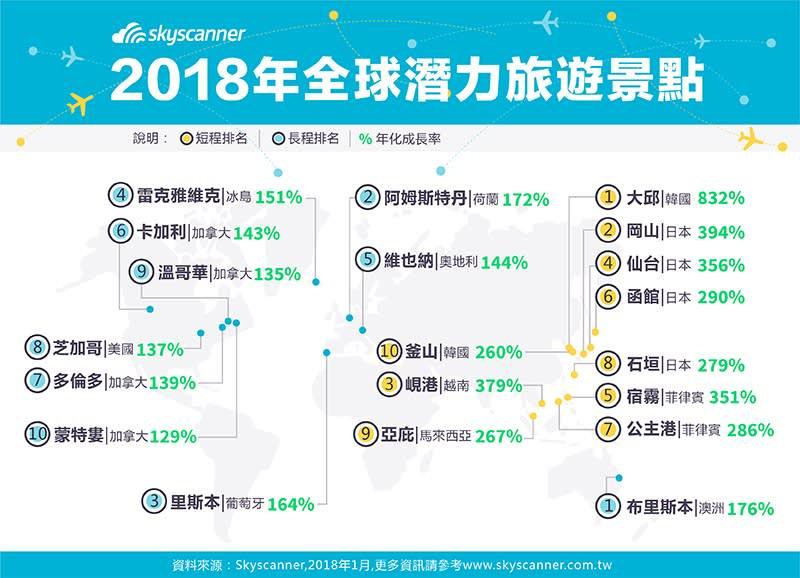 2018travel trend infographic