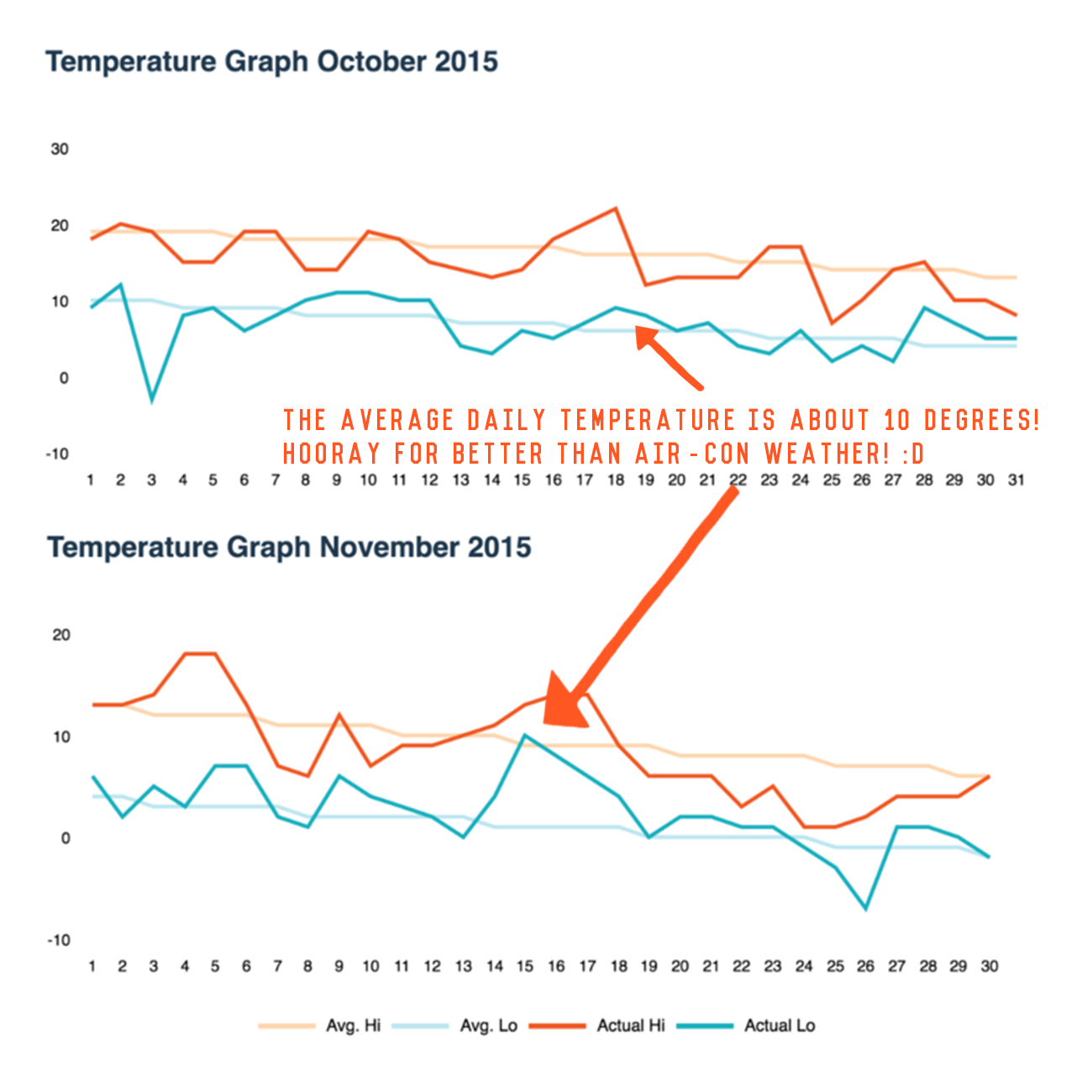 Hokkaido Temperature graphs for the months of October and November 2015