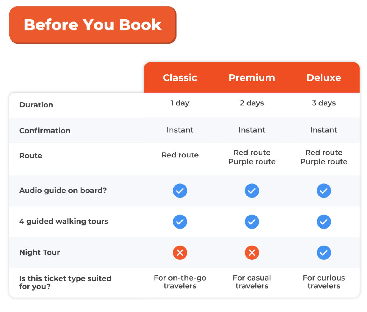 rome hop on hop off bus ticket types
