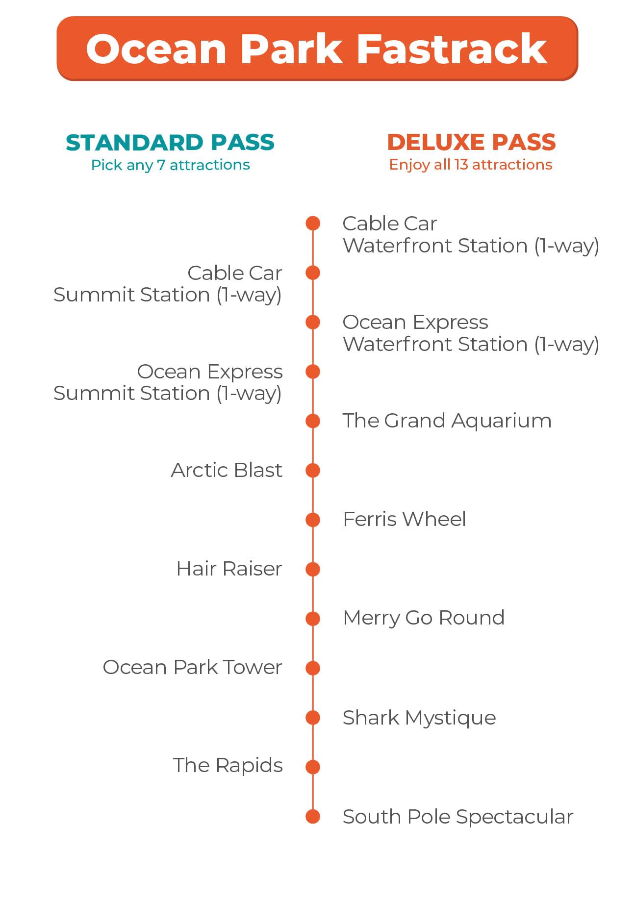 Ocean Fastrack Priority Access Guide