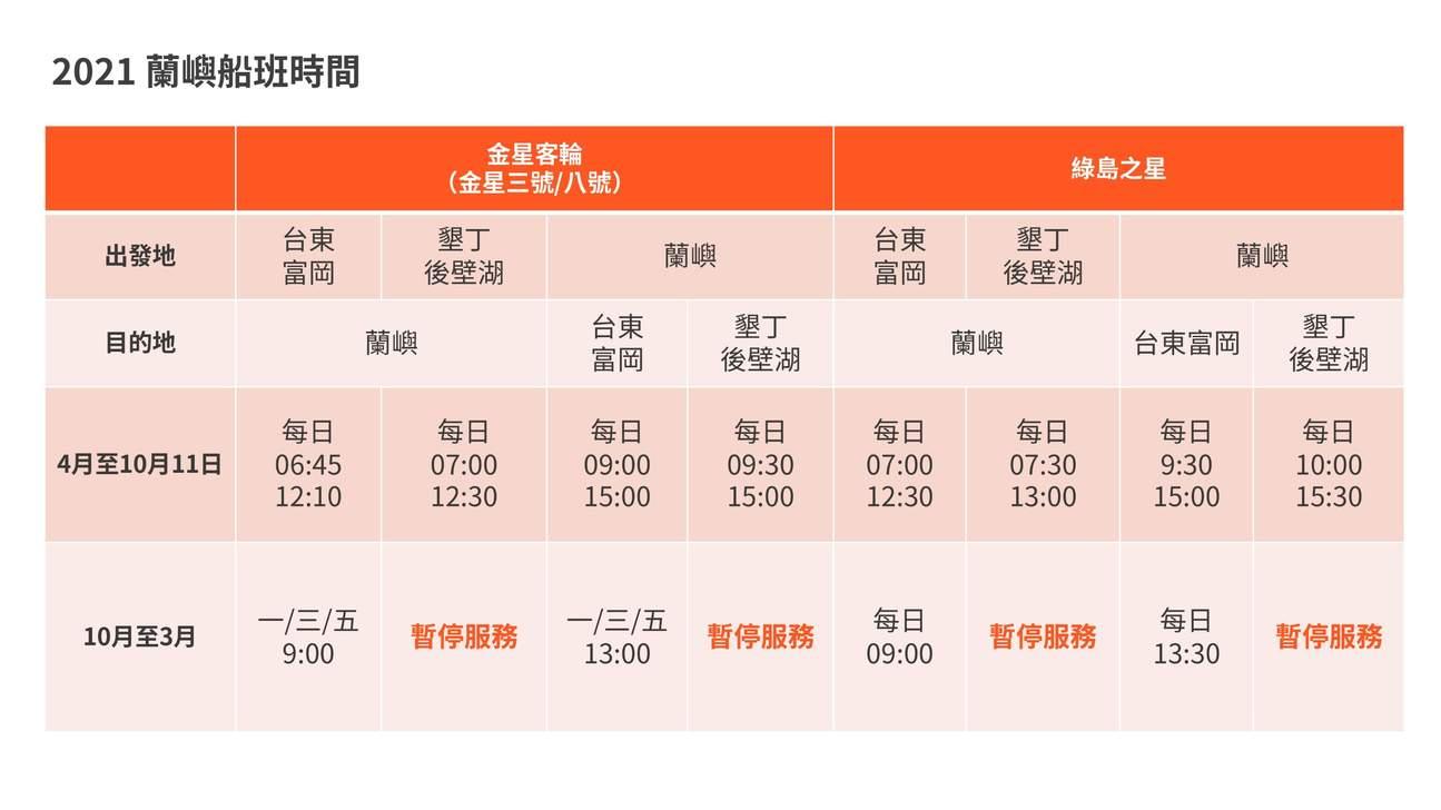 2021 蘭嶼船班時間表