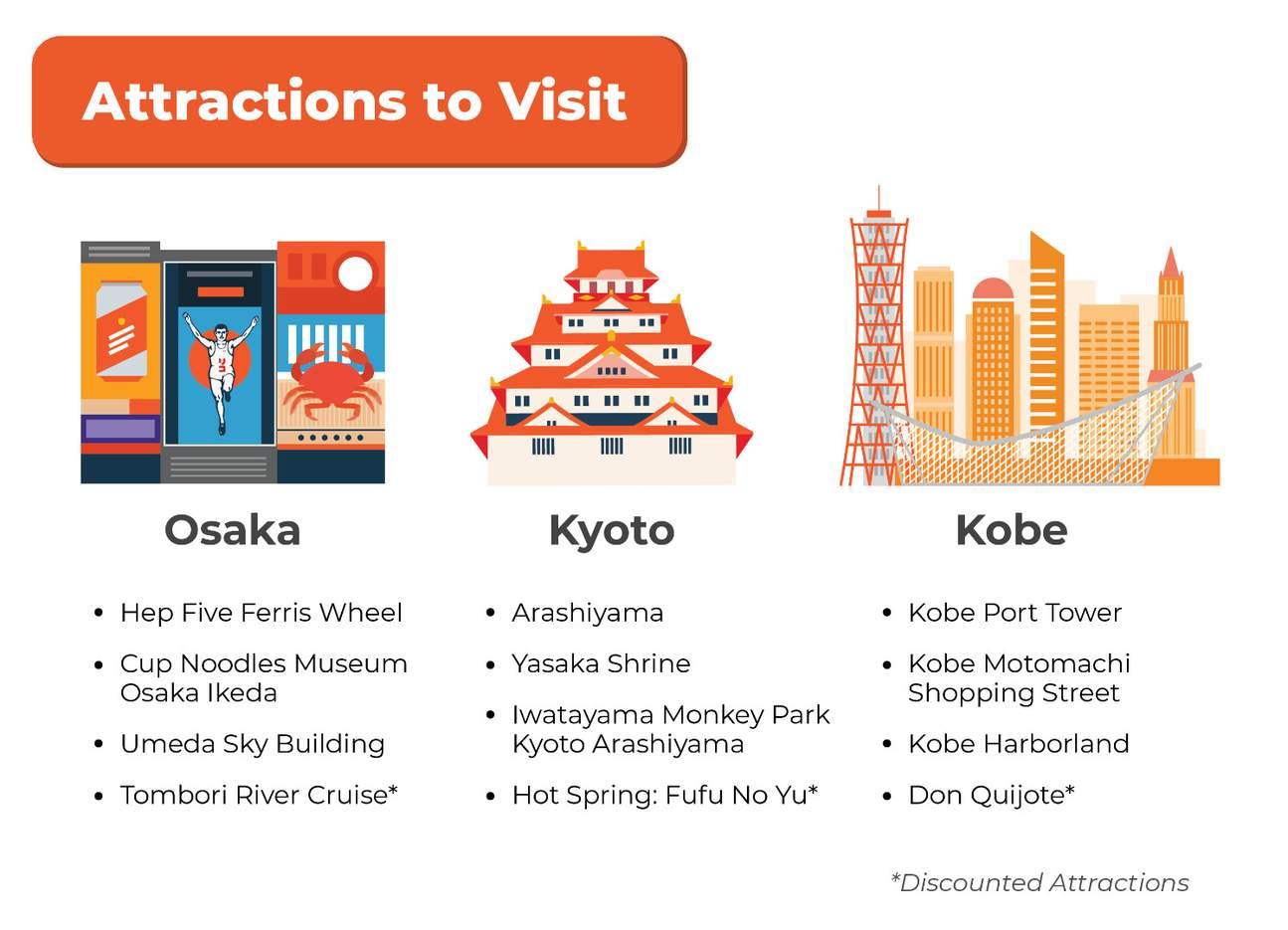 阪急觀光通行證的遊覽景點