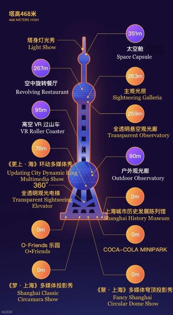 上海东方明珠塔游览推荐