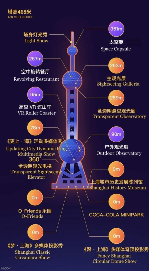 Main sightseeing points of Oriental Pearl.