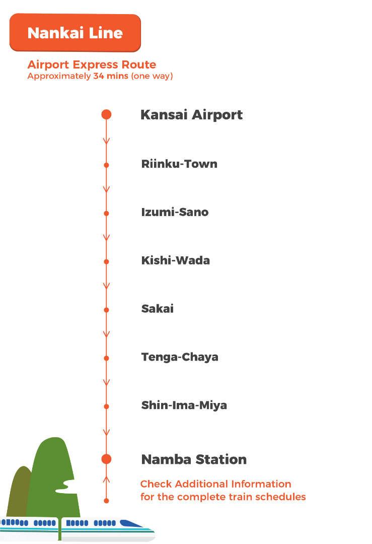 南海電鐵機場快線路線圖