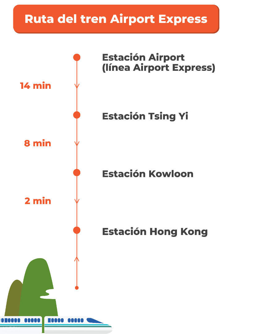 hong kong airport express train route infographic