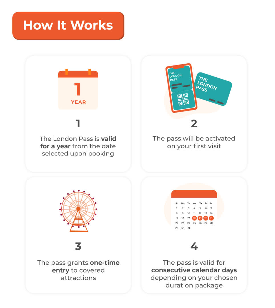how it works london pass