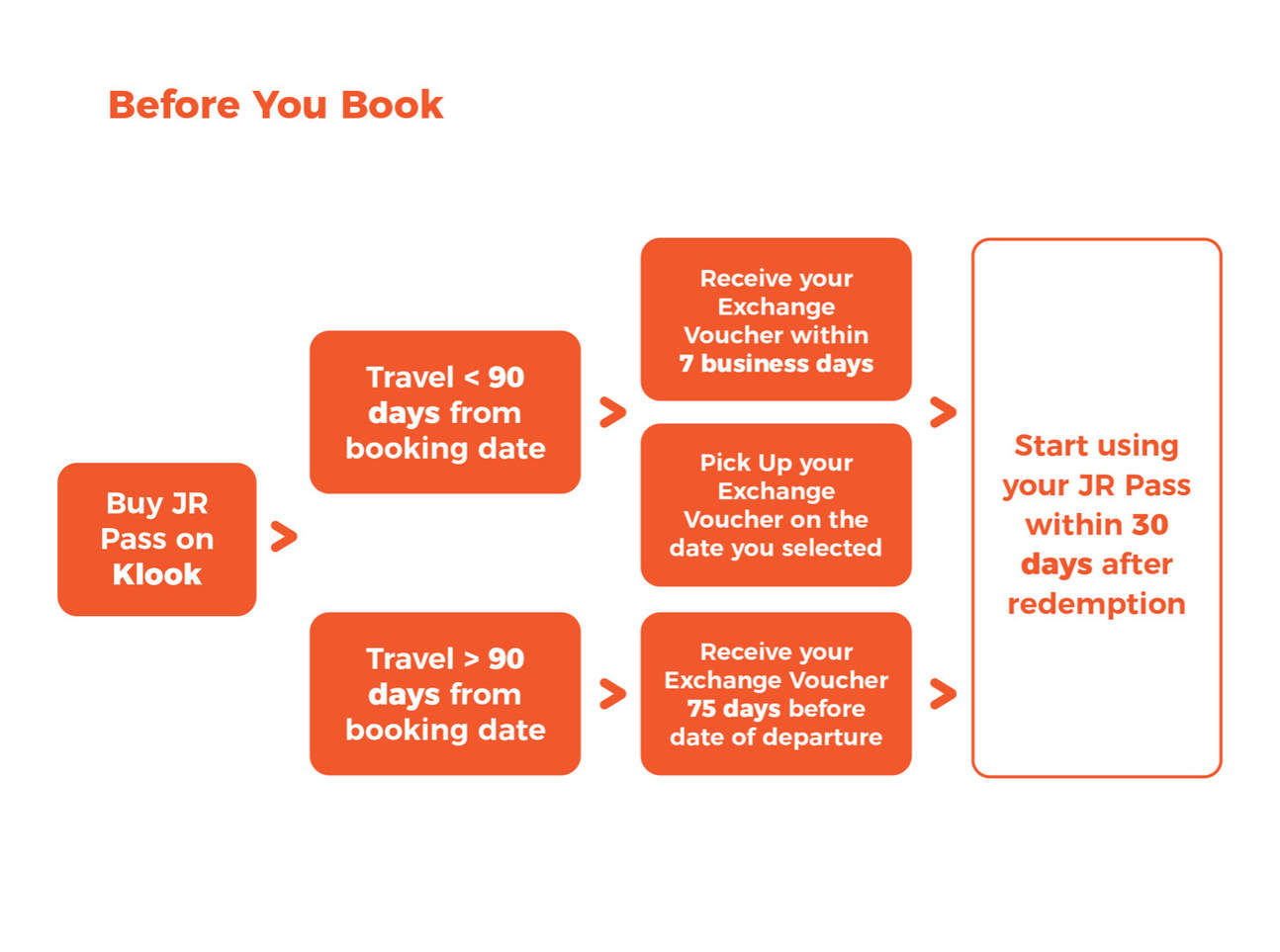Before You Book (flow chart)